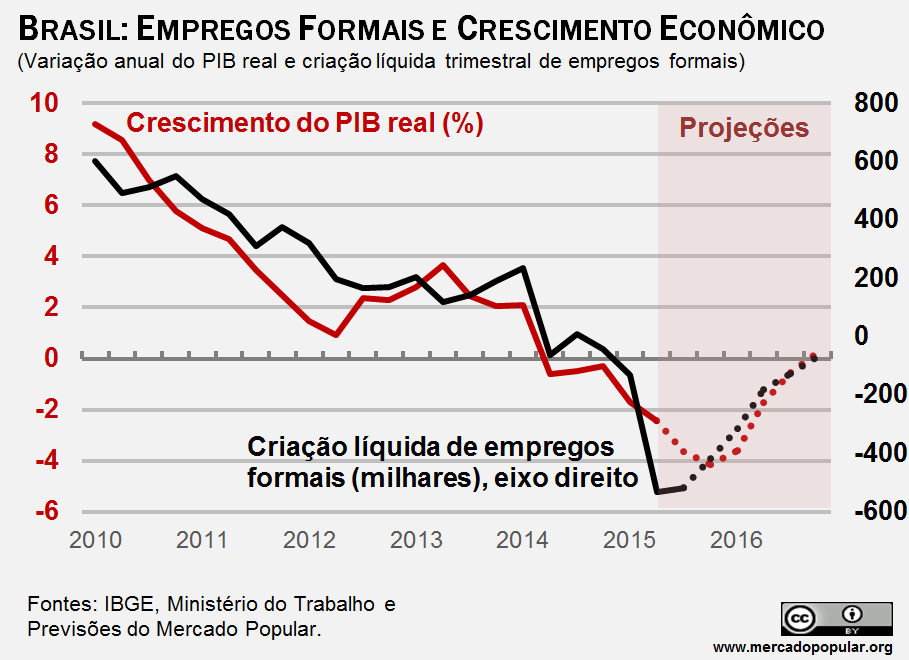 Maioria dos brasileiros acredita que país não vai melhorar nos próximos anos
